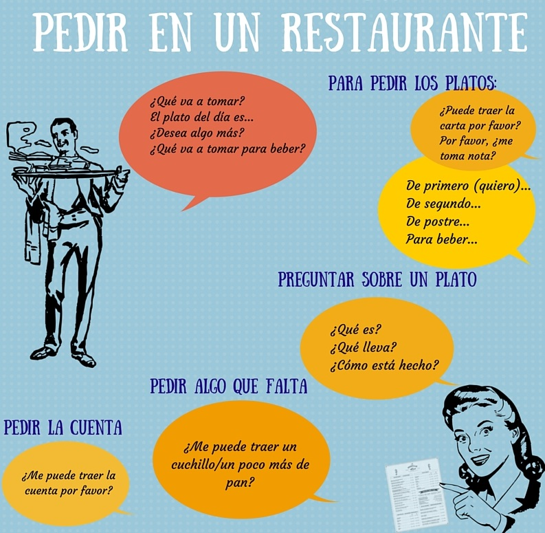 Bestellen in restaurant