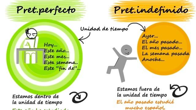 Verleden Tijd Spaans